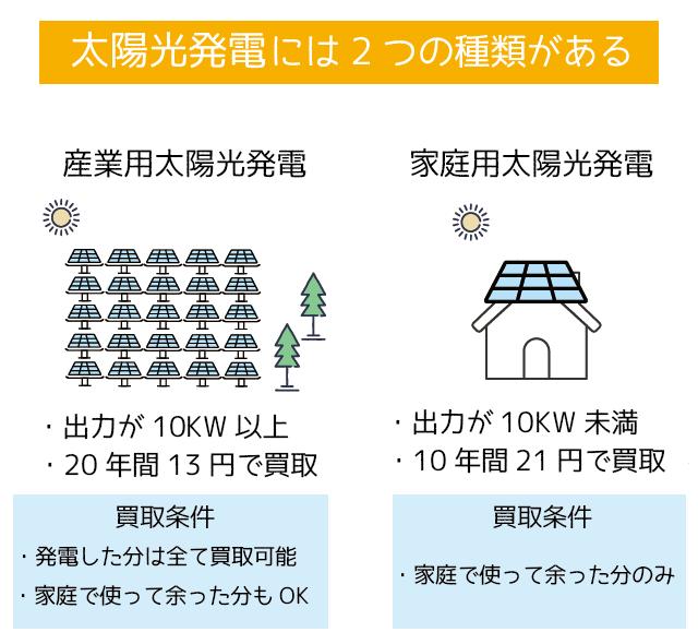 太陽光発電は産業用と家庭用がある