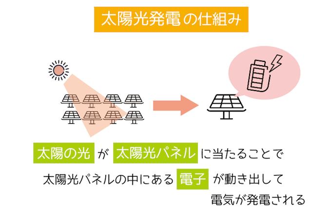 太陽光発電の仕組みは、太陽の光が太陽光パネルに当たることで太陽光パネルの中にある電子が動き出して電気が発生する